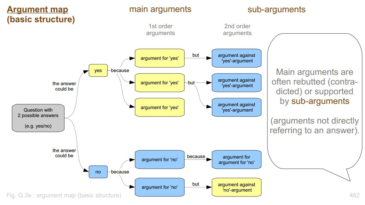 argument mapping Abstract this paper examines the collaborative use of visual argument maps in  the context of argument production in organizations argument maps are highly.