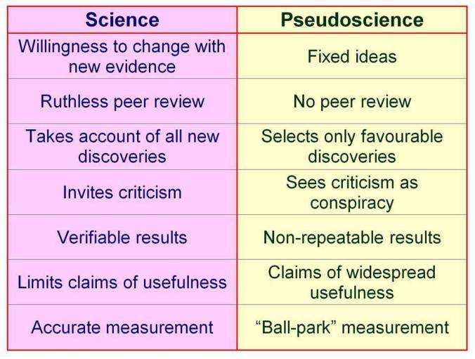 Why Evidence Matters