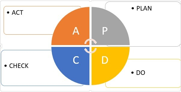 It divides any project into 4 phases