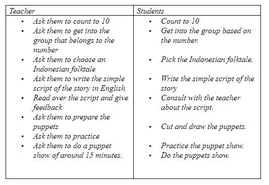Learning Objectives (Creating)